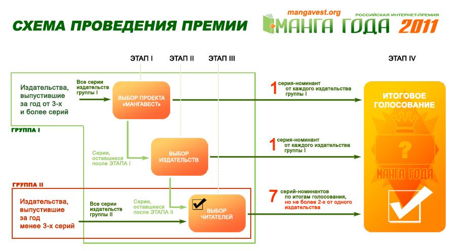 Схема проведения премии «Манга года 2011»